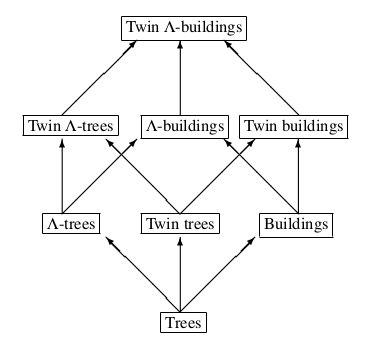 Extensions of trees