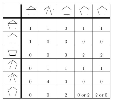 Graphs with 3 or 4 edges